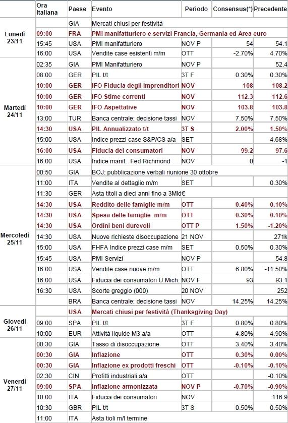 Calendario Di Borsa.Calendario Macro E Nuovi Orari Di Borsa Lombardreport Com